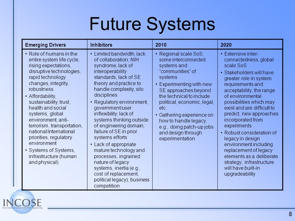 8 Future Systems Emerging DriversInhibitors20102020 Role of humans in the entire system life cycle, rising expectations, disruptive technologies, rapid technology changes, integrity, robustness Affordability, sustainability, trust, health and social systems, global environment, anti- terrorism, transportation, national/international priorities, regulatory environment Systems of Systems, infrastructure (human and physical) Limited bandwidth, lack of collaboration, NIH syndrome, lack of interoperability standards, lack of SE theory and practice to handle complexity, silo disciplines Regulatory environment, government/user inflexibility; lack of systems thinking outside of engineering domain; failure of SE in prior systems efforts Lack of appropriate mature technology and processes, ingrained nature of legacy systems, inertia (e.g., cost of replacement, political legacy), business competition Regional scale SoS; some interconnected systems and communities of systems Experimenting with new SE approaches beyond the technical to include political, economic, legal, etc.