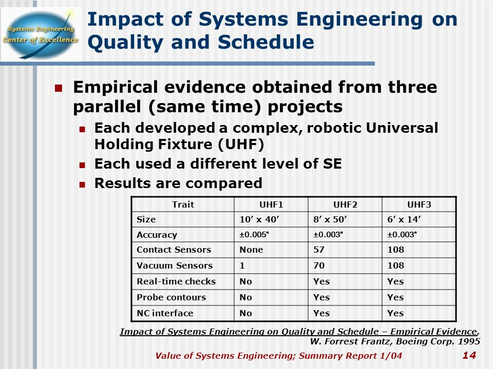 Value of Systems Engineering; Summary Report 1/04 14 Impact of Systems Engineering on Quality and Schedule Empirical evidence obtained from three para