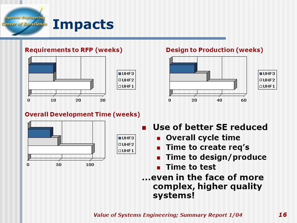 Value of Systems Engineering; Summary Report 1/04 16 Impacts Use of better SE reduced Overall cycle time Time to create reqs Time to design/produce Ti