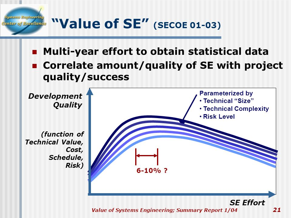 Value of Systems Engineering; Summary Report 1/04 21 Value of SE (SECOE 01-03) Multi-year effort to obtain statistical data Correlate amount/quality o