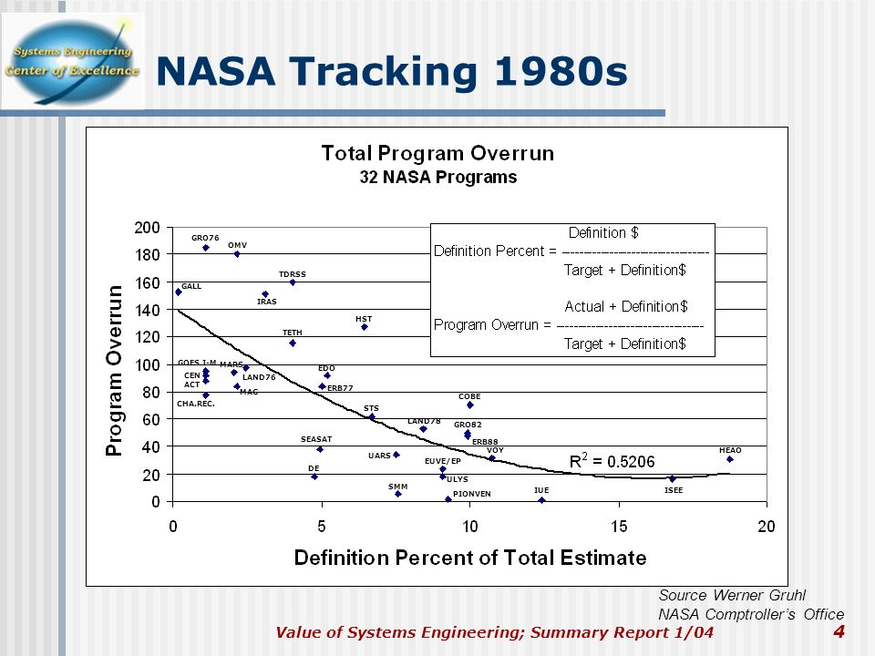 Value of Systems Engineering; Summary Report 1/04 4 NASA Tracking 1980s Source Werner Gruhl NASA Comptrollers Office GRO76 OMV GALL IRAS TDRSS HST TET