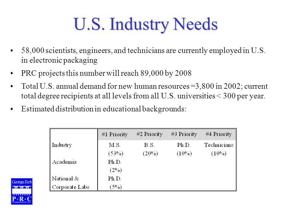 U.S. Industry Needs 58,000 scientists, engineers, and technicians are currently employed in U.S.
