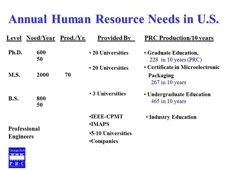 Annual Human Resource Needs in U.S. Ph.D.600 50 M.S.200070 B.S.800 50 ProfessionalEngineers Level Need/Year Prod./Yr. Provided By PRC Production/10 ye