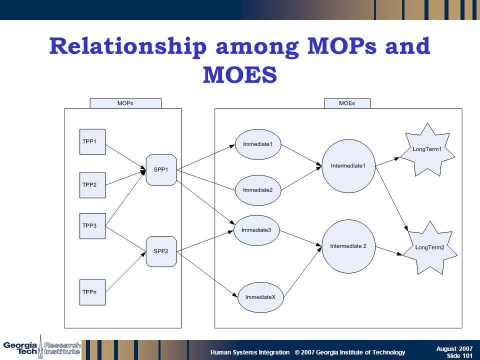 GTRI_B-101 Human Systems Integration © 2007 Georgia Institute of Technology August 2007 Slide 101 Relationship among MOPs and MOES