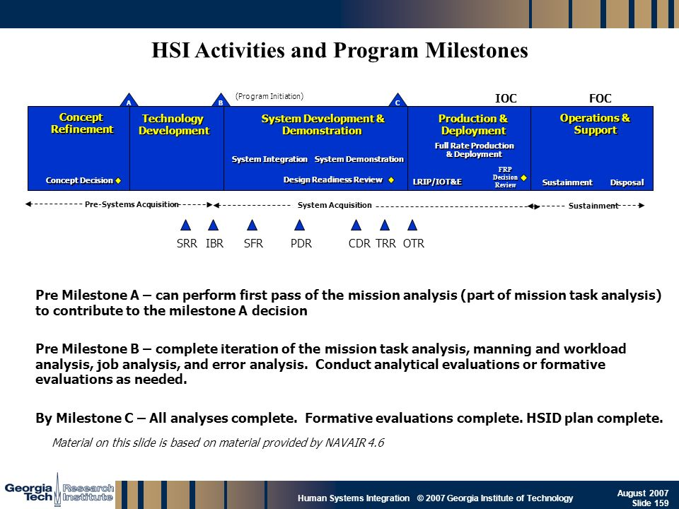 GTRI_B-159 Human Systems Integration © 2007 Georgia Institute of Technology August 2007 Slide 159 SRR Pre Milestone A – can perform first pass of the