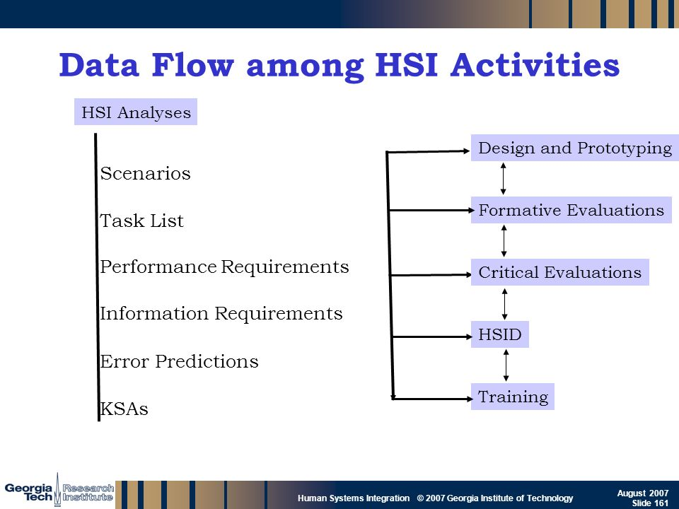 GTRI_B-161 Human Systems Integration © 2007 Georgia Institute of Technology August 2007 Slide 161 Data Flow among HSI Activities Scenarios Information