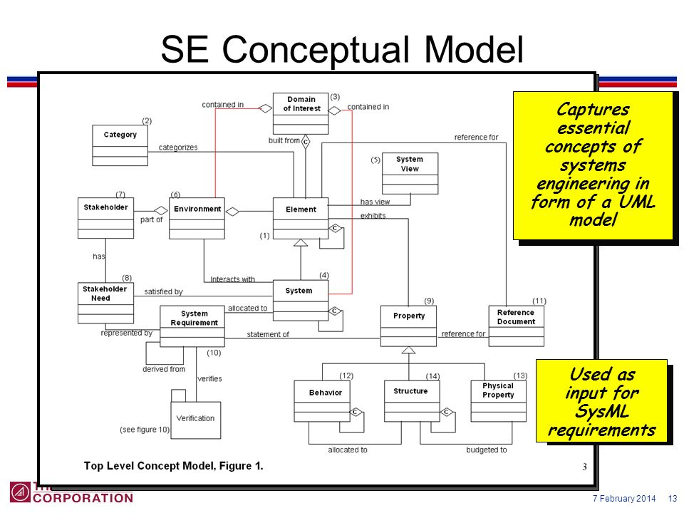 7 February 2014 13 SE Conceptual Model Captures essential concepts of systems engineering in form of a UML model Used as input for SysML requirements