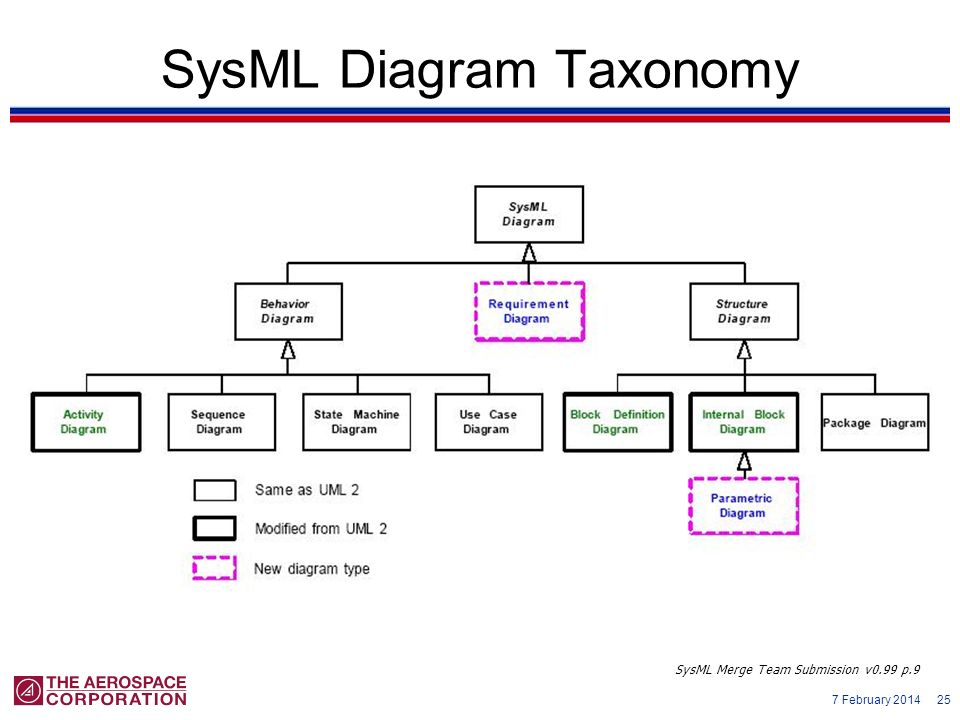 7 February 2014 25 SysML Diagram Taxonomy SysML Merge Team Submission v0.99 p.9