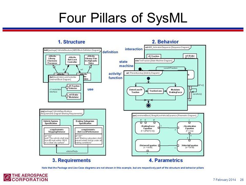 7 February 2014 26 Four Pillars of SysML