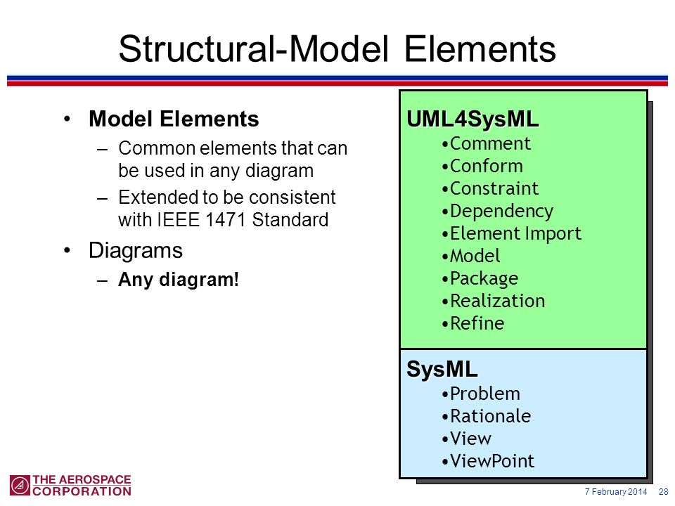 7 February 2014 28 Structural-Model Elements Model Elements –Common elements that can be used in any diagram –Extended to be consistent with IEEE 1471