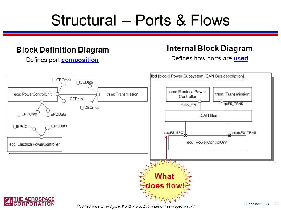 7 February 2014 35 Structural – Ports & Flows Block Definition Diagram Defines port composition Internal Block Diagram Defines how ports are used Modi