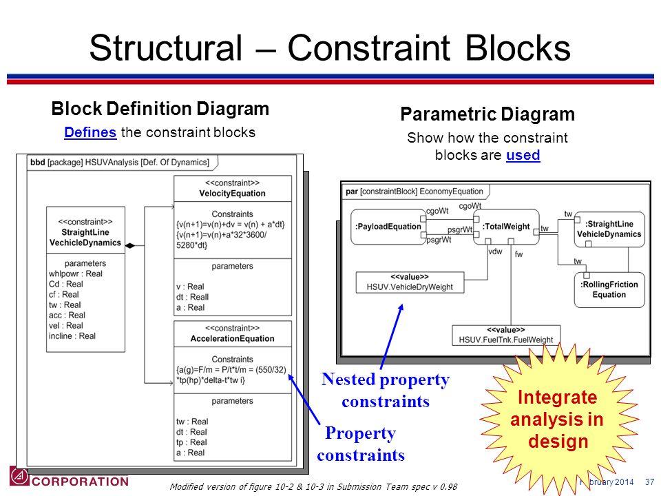 7 February 2014 37 Structural – Constraint Blocks Block Definition Diagram Defines the constraint blocks Parametric Diagram Show how the constraint bl