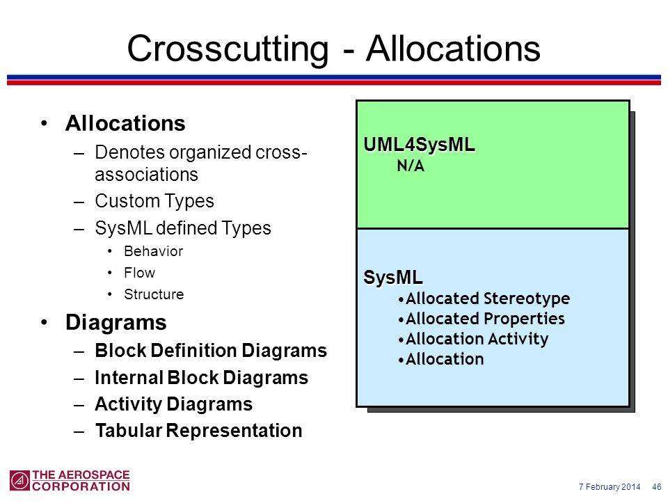 7 February 2014 46 Crosscutting - Allocations Allocations –Denotes organized cross- associations –Custom Types –SysML defined Types Behavior Flow Stru