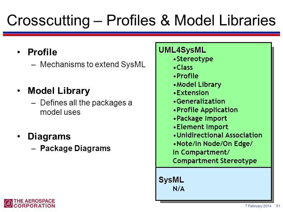 7 February 2014 51 Crosscutting – Profiles & Model Libraries Profile –Mechanisms to extend SysML Model Library –Defines all the packages a model uses