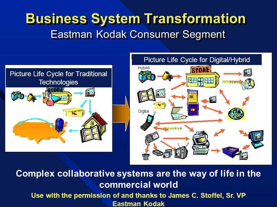 Business System Transformation Eastman Kodak Consumer Segment Use with the permission of and thanks to James C. Stoffel, Sr. VP Eastman Kodak Picture