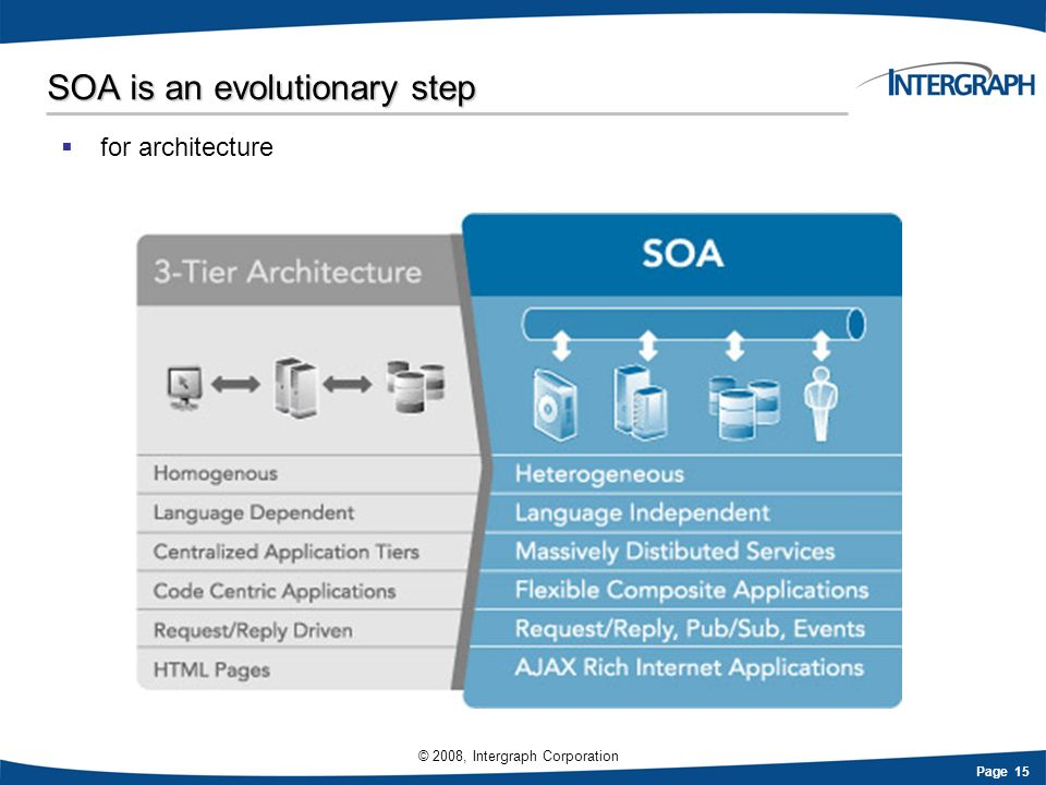 Page 15 © 2008, Intergraph Corporation SOA is an evolutionary step for architecture
