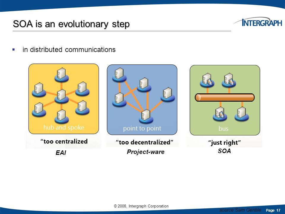 Page 17 © 2008, Intergraph Corporation SOA is an evolutionary step Project-ware SOA EAI in distributed communications source:Sam Gentile