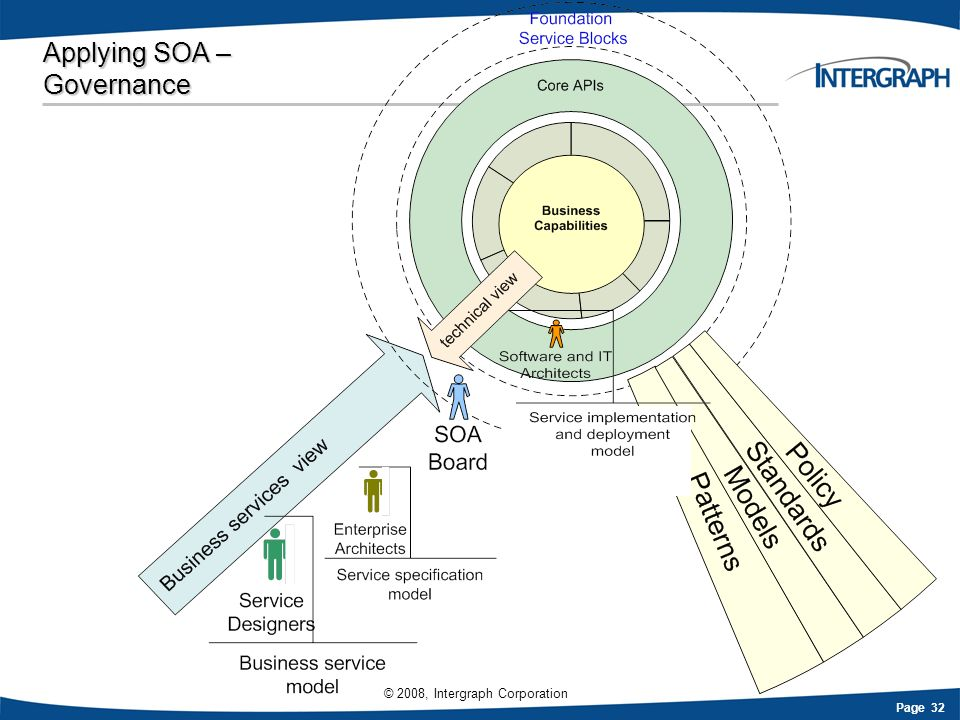 Page 32 © 2008, Intergraph Corporation Applying SOA – Governance