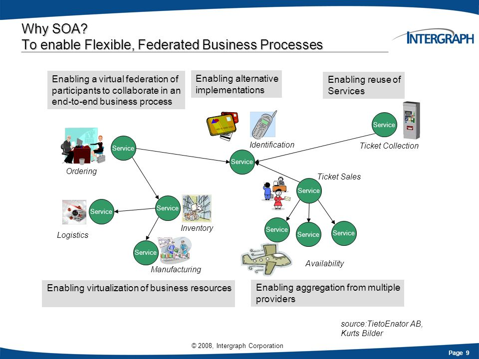 Page 9 © 2008, Intergraph Corporation Why SOA? To enable Flexible, Federated Business Processes Enabling a virtual federation of participants to colla