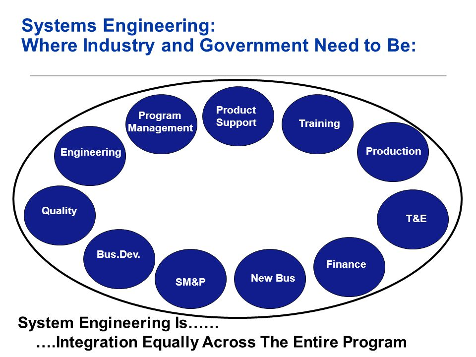 System Engineering Is…… ….Integration Equally Across The Entire Program Systems Engineering: Where Industry and Government Need to Be: Product Support Engineering Training T&E Production Quality Program Management New Bus Bus.Dev.
