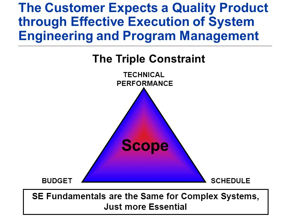 The Customer Expects a Quality Product through Effective Execution of System Engineering and Program Management The Triple Constraint Scope TECHNICAL PERFORMANCE BUDGETSCHEDULE SE Fundamentals are the Same for Complex Systems, Just more Essential