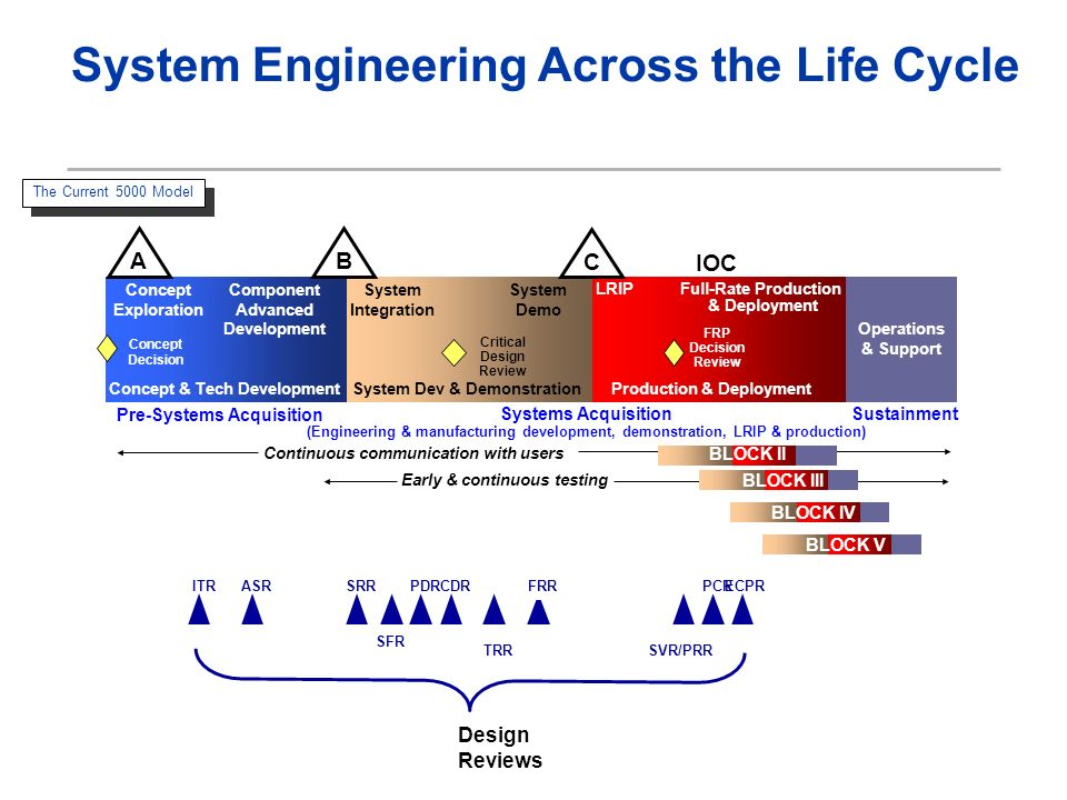 The Current 5000 Model System Integration System Demo System Dev & Demonstration IOC Critical Design Review LRIP Operations & Support AB FRP Decision Review Continuous communication with users Early & continuous testing BLOCK II BLOCK III Concept Exploration Component Advanced Development Concept & Tech Development Concept Decision Full-Rate Production & Deployment Production & Deployment C Pre-Systems Acquisition Systems Acquisition (Engineering & manufacturing development, demonstration, LRIP & production) Sustainment BLOCK IV BLOCK V System Engineering Across the Life Cycle SRR SFR PDRCDR TRR FRR SVR/PRR PCRASRITRECPR Design Reviews