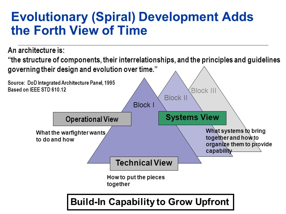 Block III Block II Evolutionary (Spiral) Development Adds the Forth View of Time What the warfighter wants to do and how What systems to bring together and how to organize them to provide capability How to put the pieces together An architecture is: the structure of components, their interrelationships, and the principles and guidelines governing their design and evolution over time.