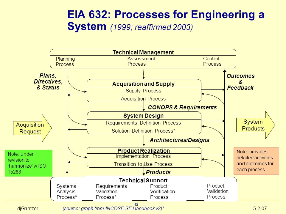 djGantzer5-2-07 12 EIA 632: Processes for Engineering a System (1999; reaffirmed 2003) Supply Process Acquisition Process Acquisition and Supply Syste