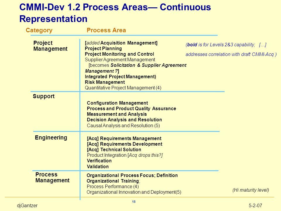 djGantzer5-2-07 18 [Acq] Requirements Management [Acq] Requirements Development [Acq] Technical Solution Product Integration [Acq drops this?] Verific
