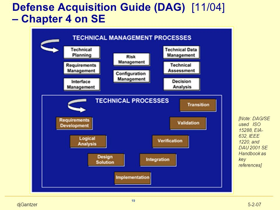 djGantzer5-2-07 19 Defense Acquisition Guide (DAG) [11/04] – Chapter 4 on SE [Note: DAG/SE used ISO 15288, EIA- 632, IEEE 1220, and DAU 2001 SE Handbo