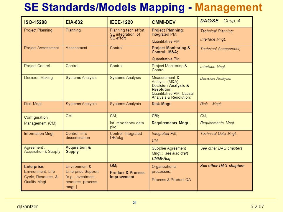 djGantzer5-2-07 21 SE Standards/Models Mapping - Management ISO-15288EIA-632IEEE-1220CMMI-DEV DAG/SE Chap. 4 Project PlanningPlanningPlanning tech eff