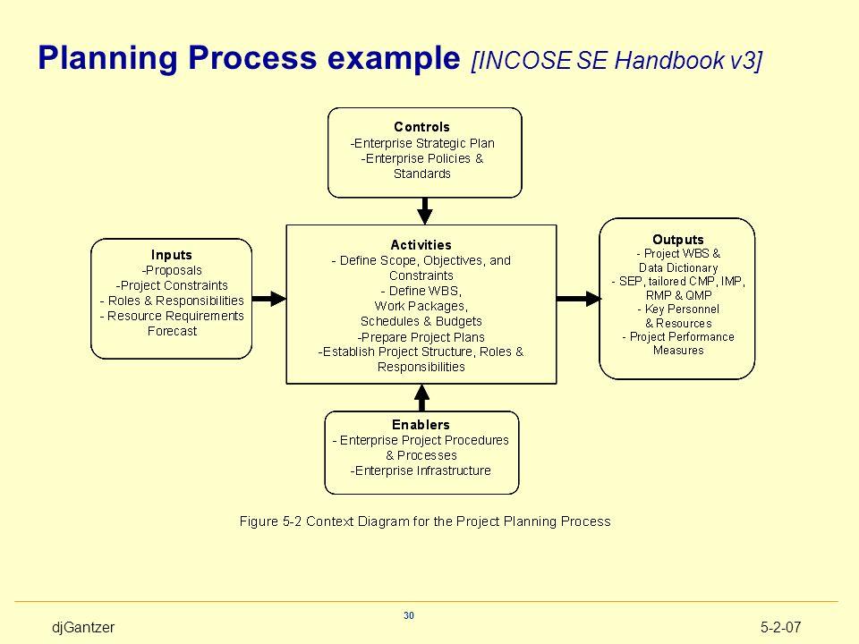 djGantzer5-2-07 30 Planning Process example [INCOSE SE Handbook v3]