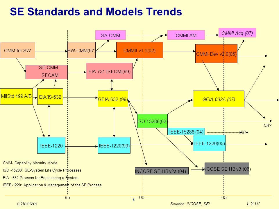 djGantzer5-2-07 5 SE Standards and Models Trends CMM for SWSW-CMM(97)CMMII v1.1(02) CMMI-Dev v2.0(06) EIA-731 [SECM](99) SE-CMM SECAM MilStd 499 A/B 9
