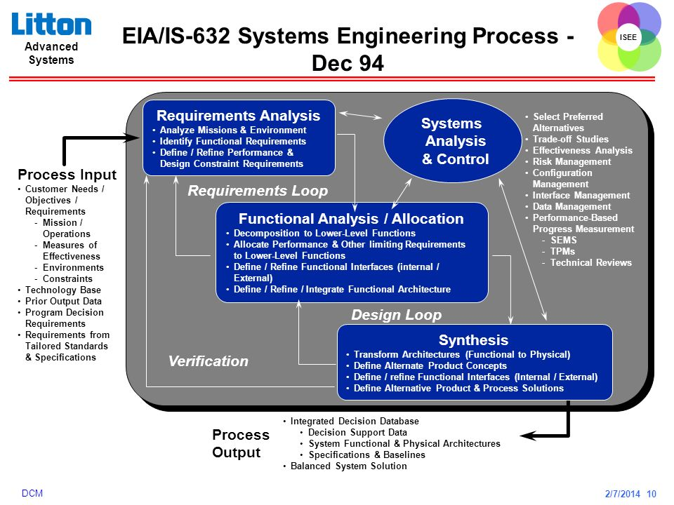 2/7/2014 10 ISEE Advanced Systems DCM EIA/IS-632 Systems Engineering Process - Dec 94 Requirements Analysis Analyze Missions & Environment Identify Fu