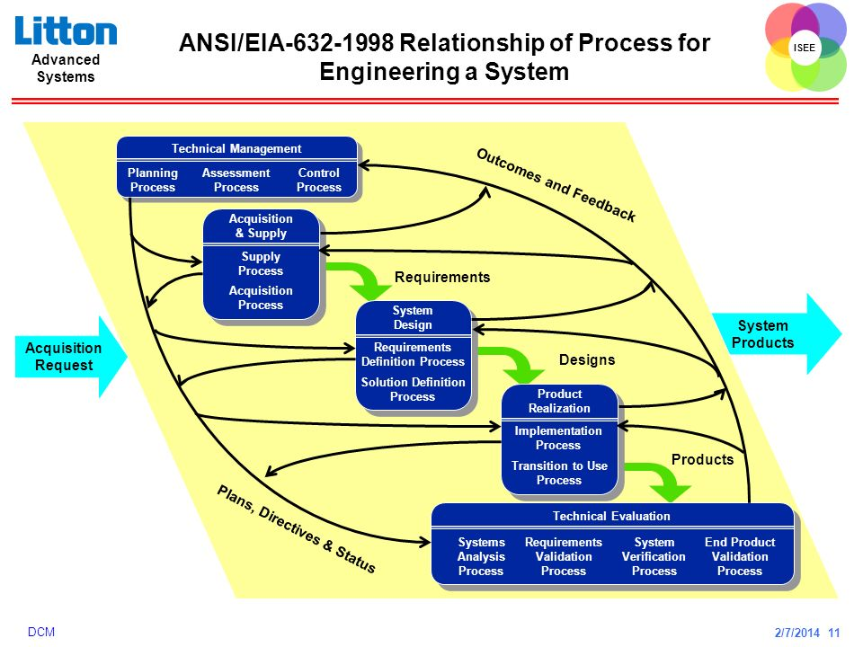 2/7/2014 11 ISEE Advanced Systems DCM ANSI/EIA-632-1998 Relationship of Process for Engineering a System System Products Technical Management Planning