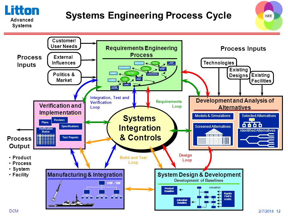 2/7/2014 12 ISEE Advanced Systems DCM Systems Engineering Process Cycle OPERATIONAL NEEDS AND REQUIREMENTS 1. DEFINE ENVIRONMENT 2. DEFINE SYSTEM BOUN
