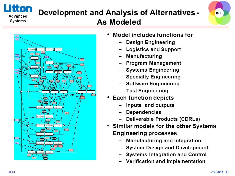 2/7/2014 17 ISEE Advanced Systems DCM Development and Analysis of Alternatives - As Modeled Model includes functions for –Design Engineering –Logistic