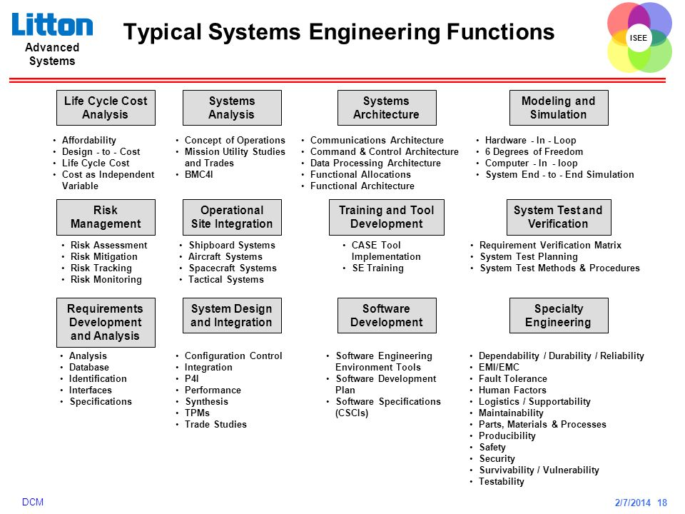 2/7/2014 18 ISEE Advanced Systems DCM Typical Systems Engineering Functions Life Cycle Cost Analysis Affordability Design - to - Cost Life Cycle Cost