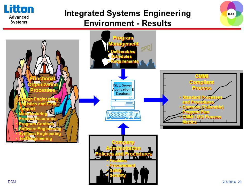 2/7/2014 20 ISEE Advanced Systems DCM Integrated Systems Engineering Environment - Results Design Engineering Logistics and Field Support Manufacturin