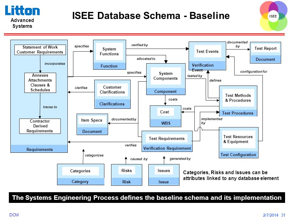 2/7/2014 31 ISEE Advanced Systems DCM ISEE Database Schema - Baseline specifies Function System Functions Component System Components specifies alloca