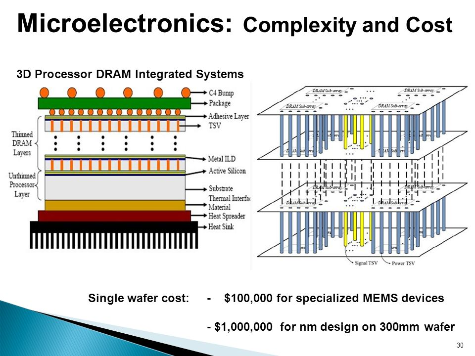 30 Microelectronics: Complexity and Cost 3D Processor DRAM Integrated Systems Single wafer cost: - $100,000 for specialized MEMS devices - $1,000,000