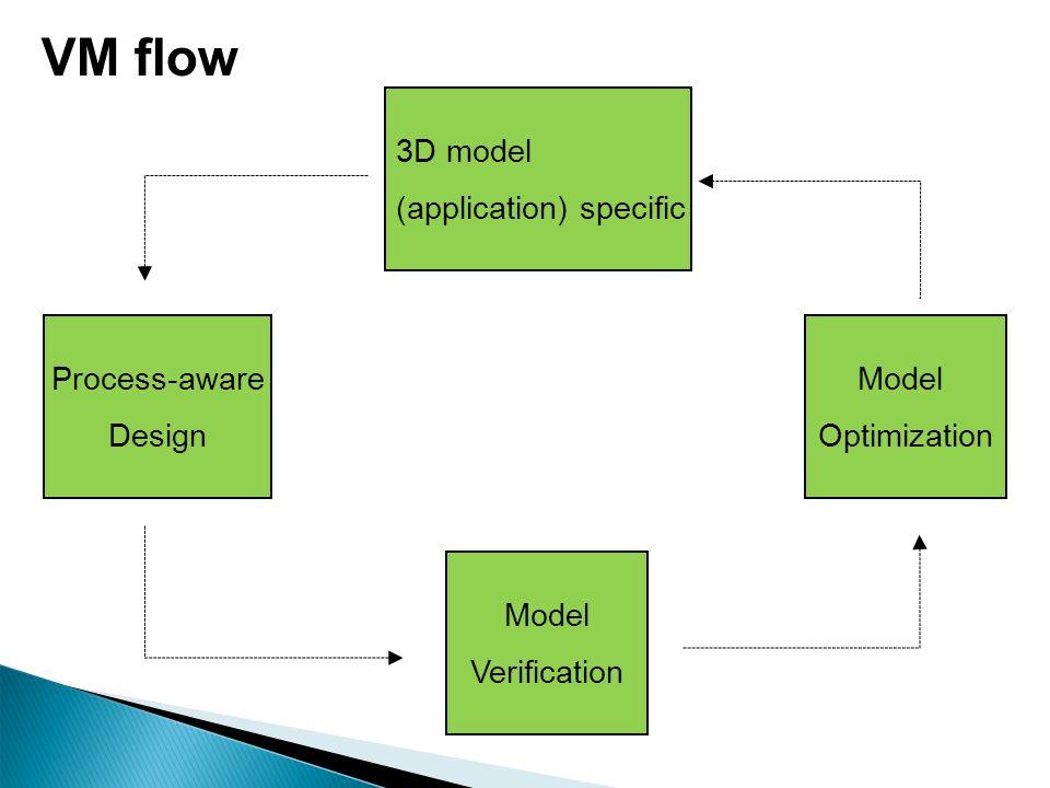 Page 38 VM flow Model Optimization Model Verification 3D model (application) specific Process-aware Design