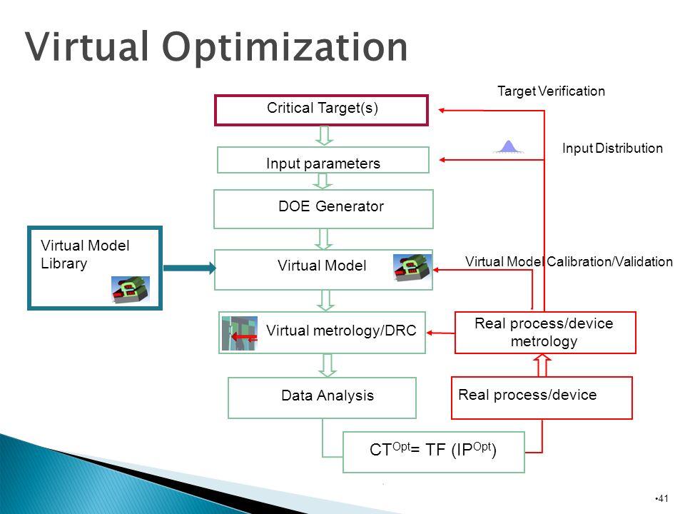 Critical Target(s) Input parameters DOE Generator Virtual Model Virtual Model Library Data Analysis Virtual metrology/DRC Real process/device metrolog