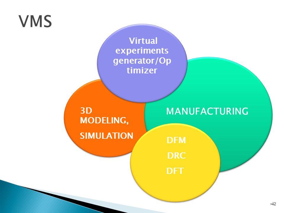 42 Biomedical VMS Biomedical 3D MODELING, SIMULATION 3D MODELING, SIMULATION MANUFACTURING Virtual experiments generator/Op timizer DFM DRC DFT DFM DR