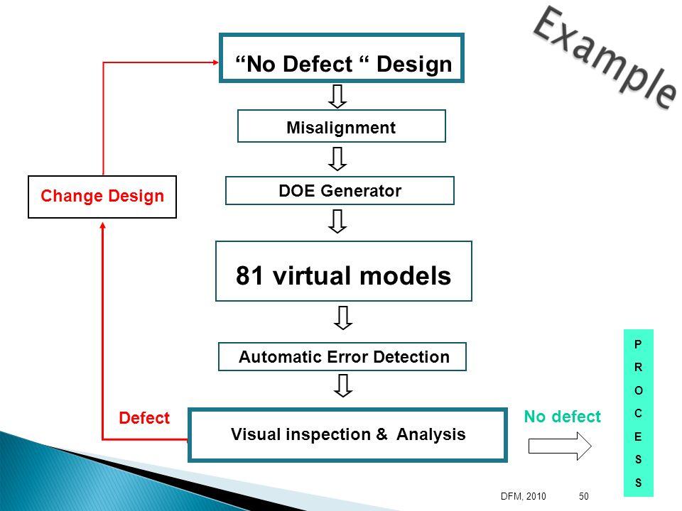No Defect Design Misalignment DOE Generator 81 virtual models Automatic Error Detection PROCESSPROCESS No defect Change Design Visual inspection & Ana