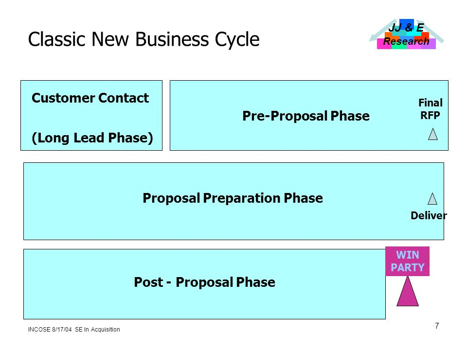 JJ & E Research INCOSE 8/17/04 SE In Acquisition 7 Classic New Business Cycle Post - Proposal Phase WIN PARTY Proposal Preparation Phase Deliver (Long Lead Phase) Customer Contact Pre-Proposal Phase Final RFP