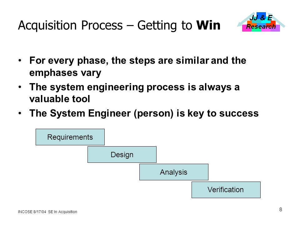 JJ & E Research INCOSE 8/17/04 SE In Acquisition 8 Acquisition Process – Getting to Win For every phase, the steps are similar and the emphases vary The system engineering process is always a valuable tool The System Engineer (person) is key to success Requirements Design Analysis Verification