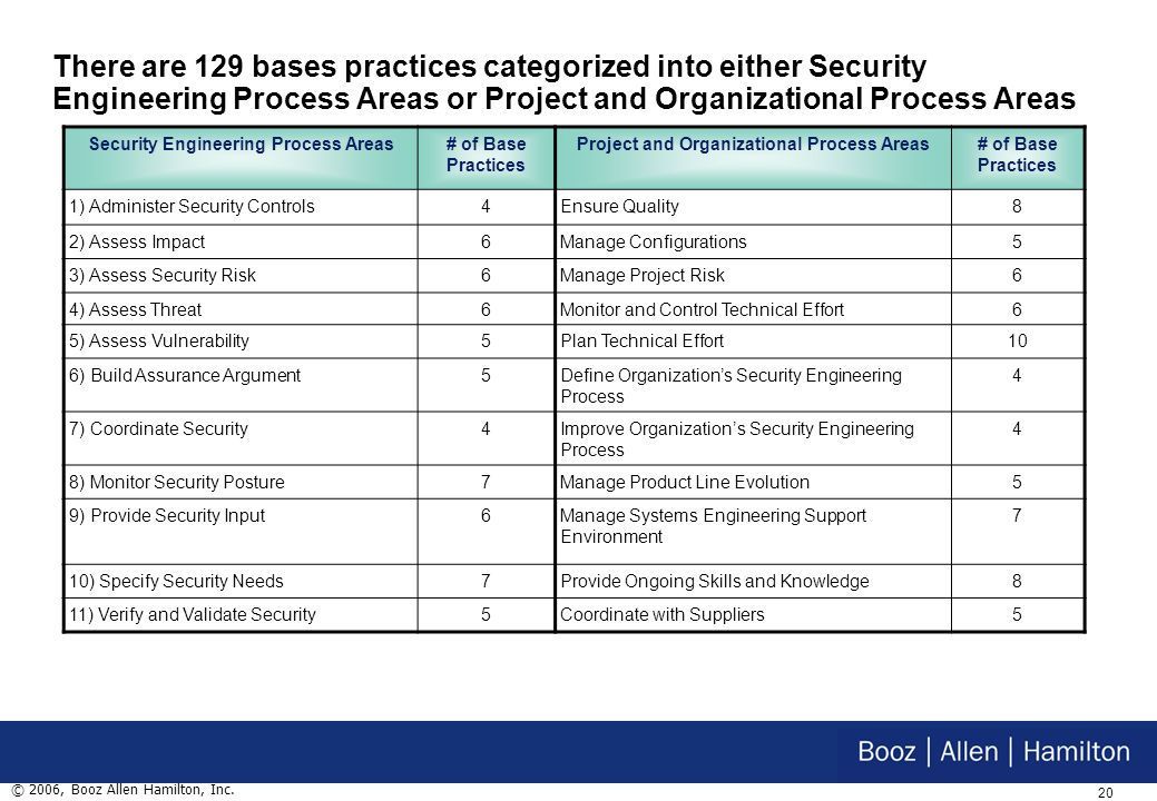 19 © 2006, Booz Allen Hamilton, Inc. Tool for provider organizations to evaluate their security practices and focus improvements Basis for evaluation