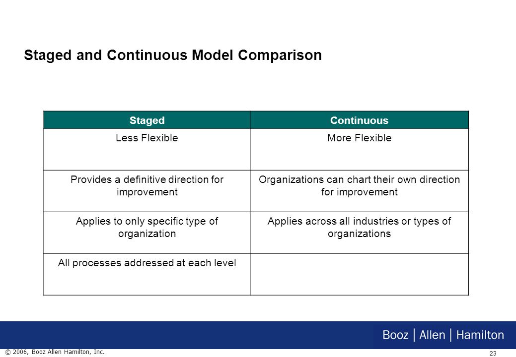 22 © 2006, Booz Allen Hamilton, Inc. Staged vs. Continuous Models Staged Model 5 Optimizing Organizational Innovation and Deployment Causal Analysis a