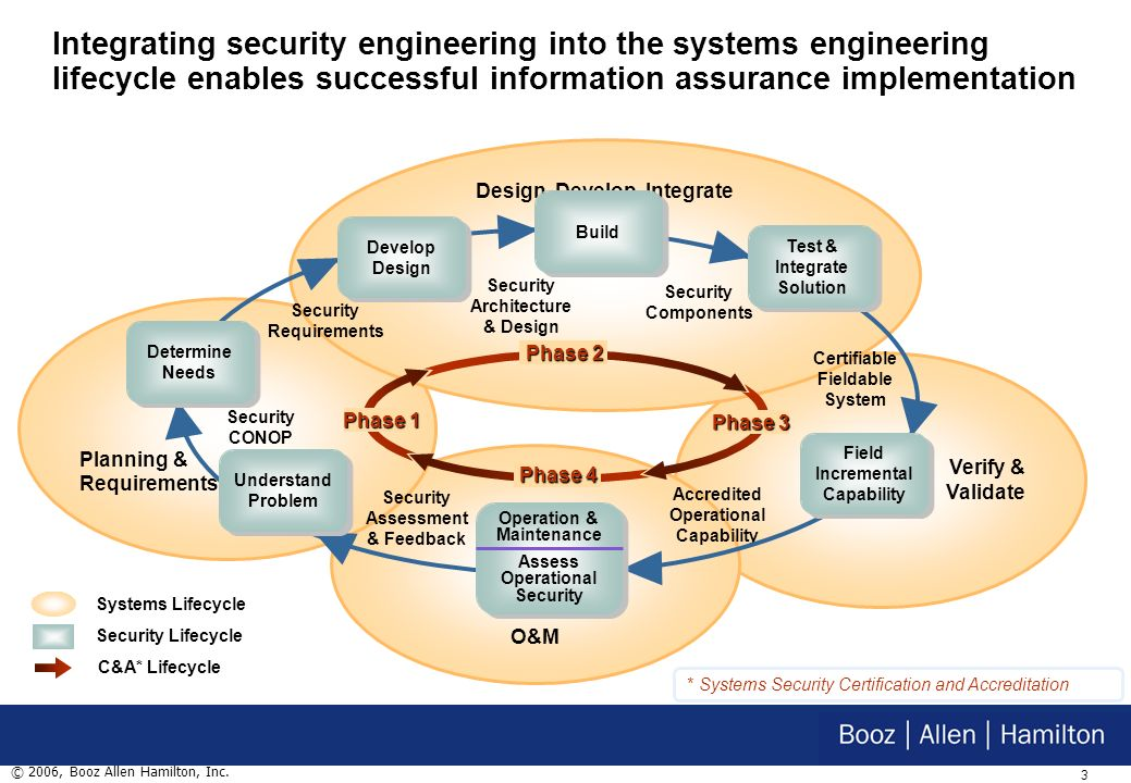 2 © 2006, Booz Allen Hamilton, Inc. Business drivers help shape the integration of security into our systems/software efforts Headline News –Microsoft